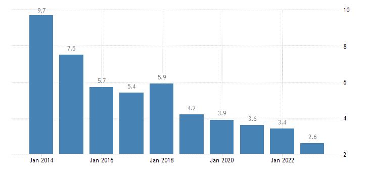 croatia housing cost overburden rate cities eurostat data