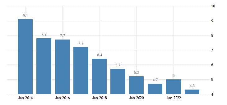 croatia housing cost overburden rate females eurostat data