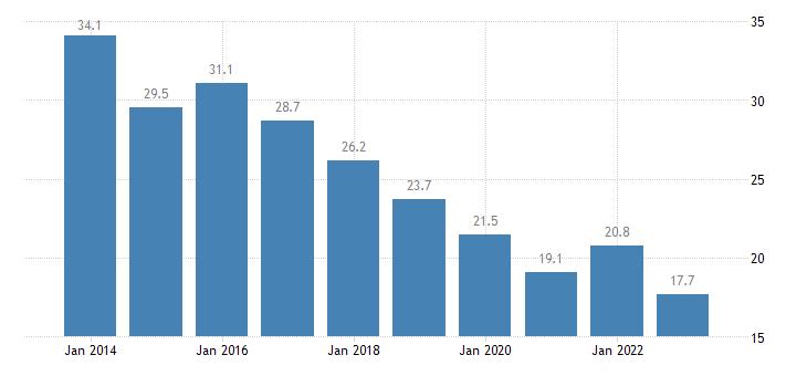 croatia housing cost overburden rate first quintile eurostat data