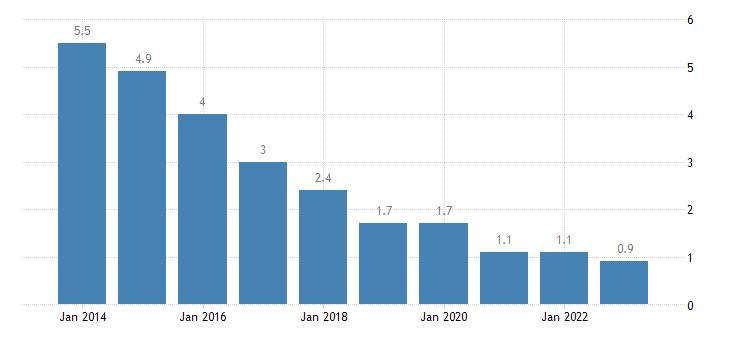 croatia housing cost overburden rate second quintile eurostat data