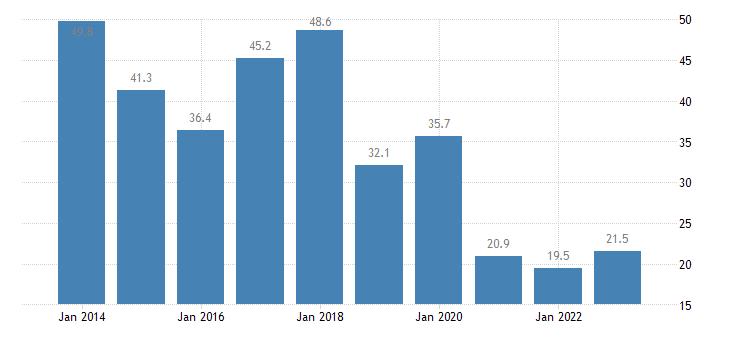croatia housing cost overburden rate tenant rent at market price eurostat data