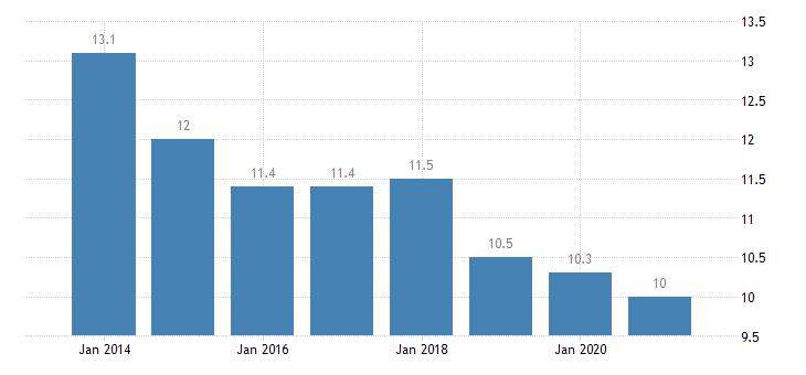 croatia housing deprivation rate 1 item eurostat data