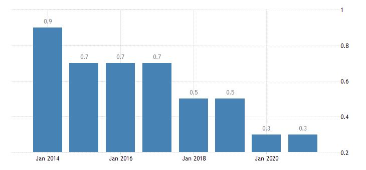 croatia housing deprivation rate 3 items eurostat data