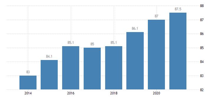 croatia housing deprivation rate no items eurostat data