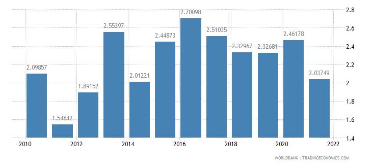croatia ict goods exports percent of total goods exports wb data