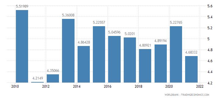 croatia ict goods imports percent total goods imports wb data