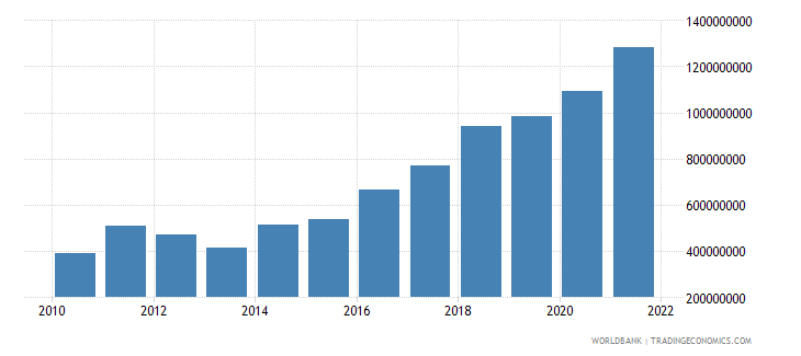 croatia ict service exports bop us dollar wb data