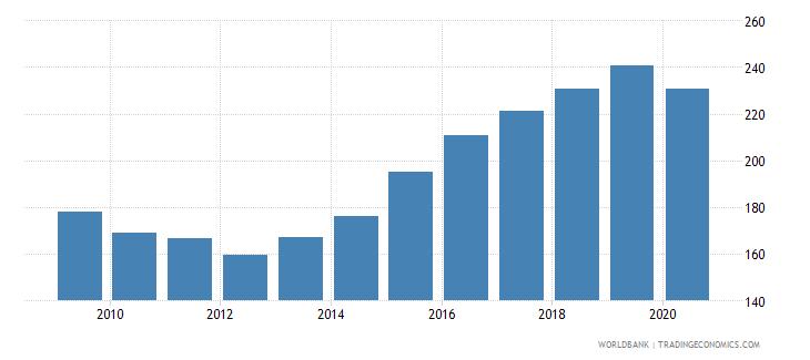 croatia import volume index 2000  100 wb data