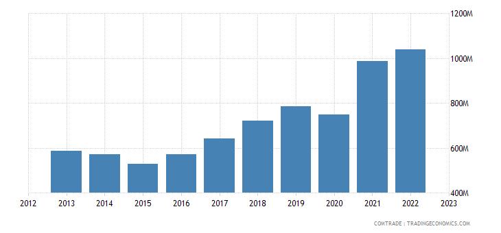 croatia imports articles iron steel