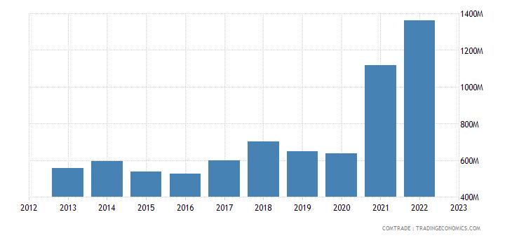croatia imports iron steel