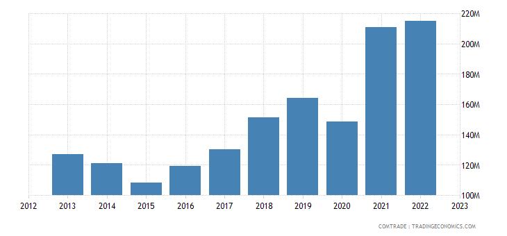croatia imports italy articles iron steel