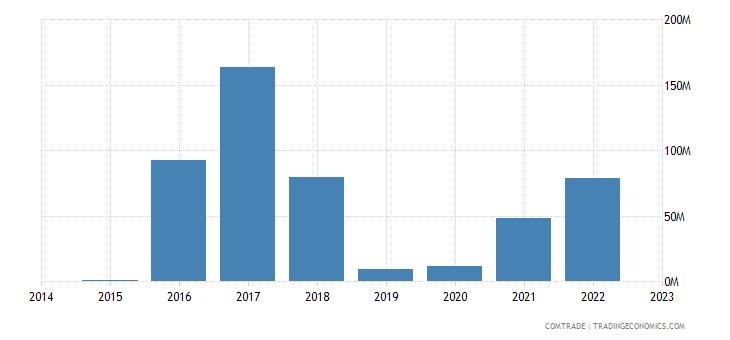 croatia imports kazakhstan