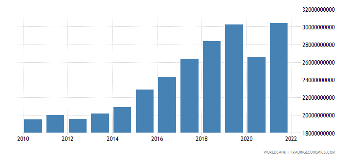 croatia imports of goods and services constant 2000 us dollar wb data