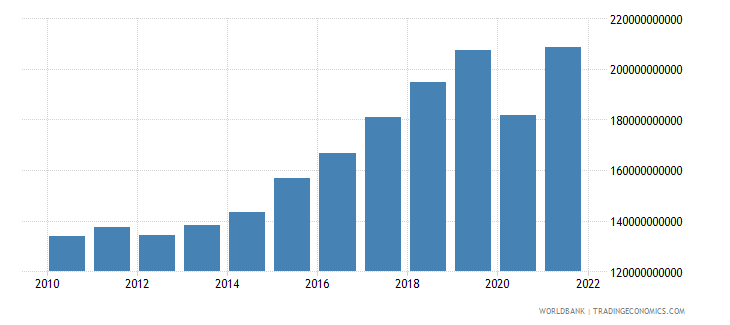 croatia imports of goods and services constant lcu wb data