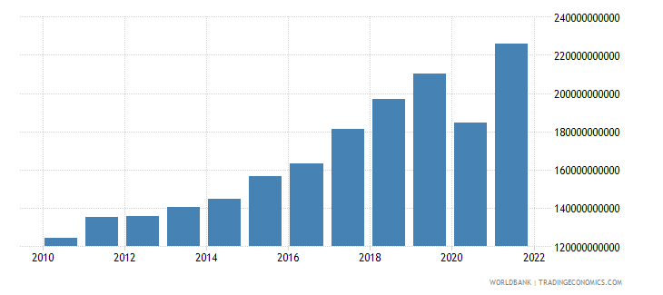 croatia imports of goods and services current lcu wb data