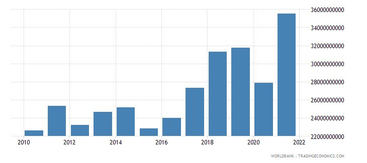 croatia imports of goods and services us dollar wb data
