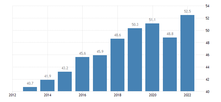 croatia imports of goods services eurostat data