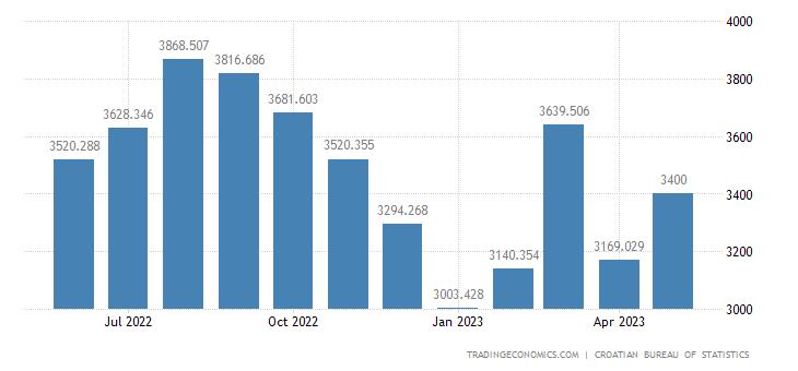 Croatia Imports
