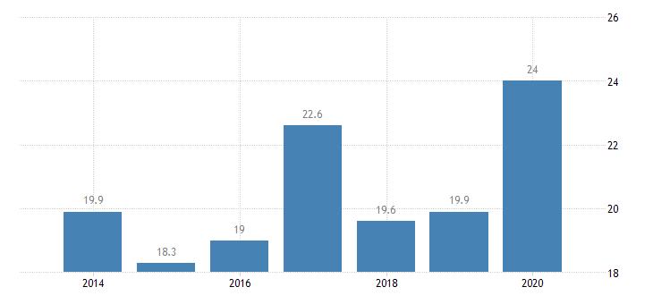 croatia inactive population due to caring responsibilities eurostat data