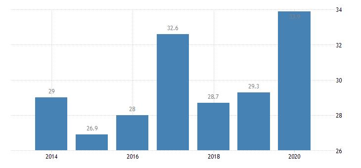 croatia inactive population due to caring responsibilities females eurostat data
