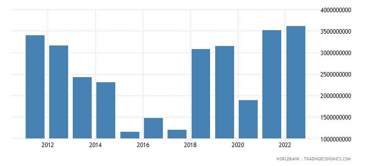 croatia income payments bop us dollar wb data