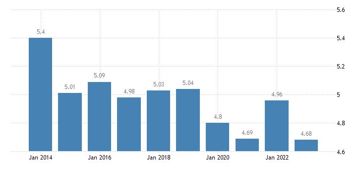croatia income quintile share ratio s80 s20 females eurostat data