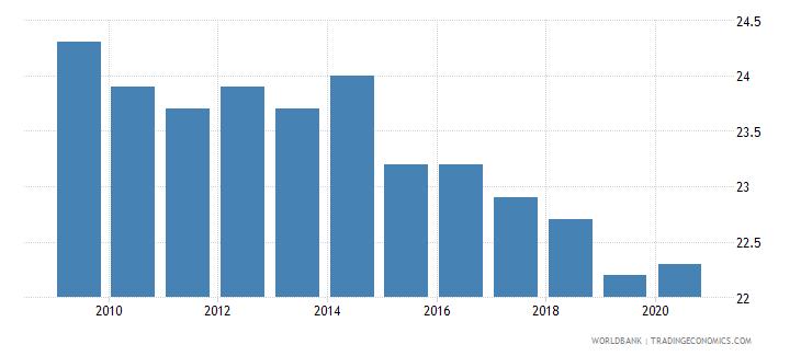 croatia income share held by highest 10percent wb data