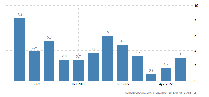Croatia Industrial Production