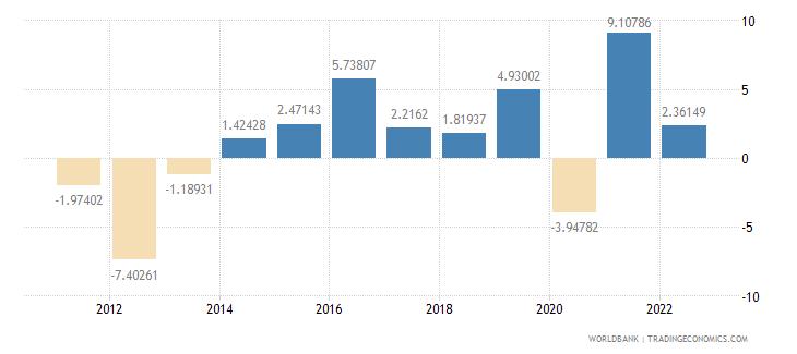 croatia industry value added annual percent growth wb data