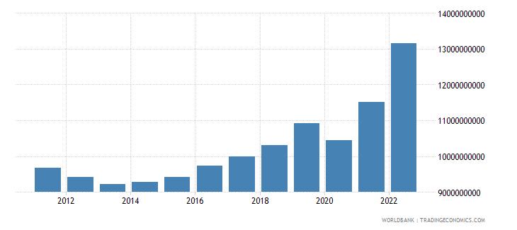 croatia industry value added current lcu wb data