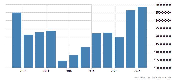 croatia industry value added us dollar wb data