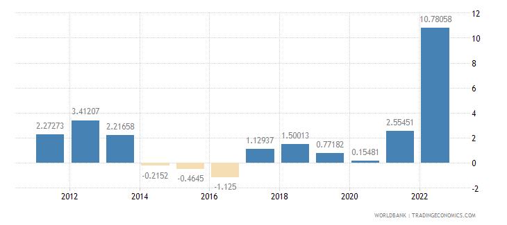croatia inflation consumer prices annual percent wb data