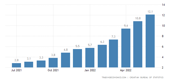 Croatia Inflation Rate