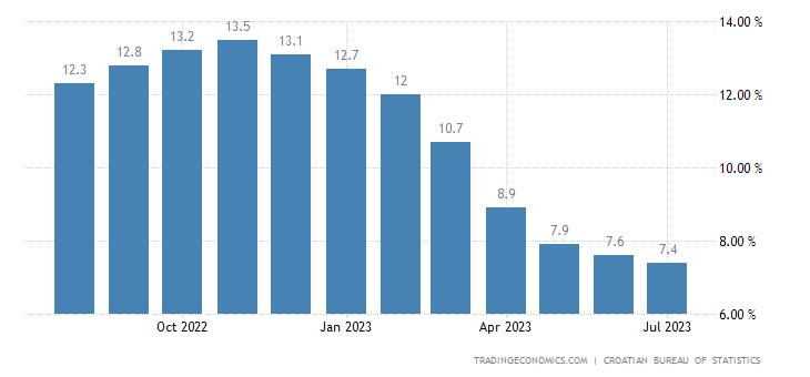 Croatia Inflation Rate