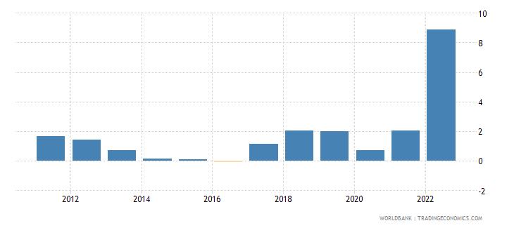 croatia inflation gdp deflator linked series annual percent wb data