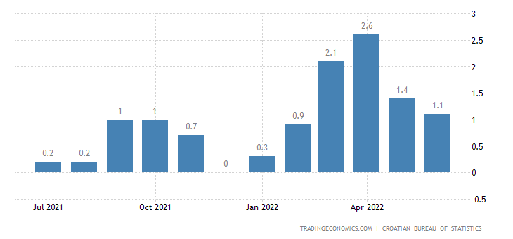 Croatia Inflation Rate MoM