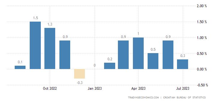 Croatia Inflation Rate MoM