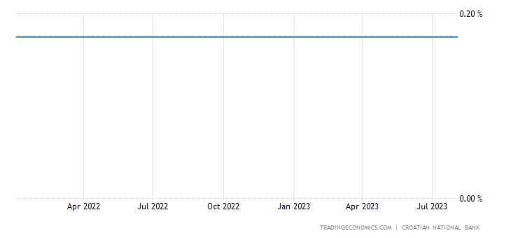 Croatia Three Month Interbank Rate (Zibor)