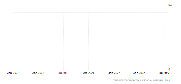 Croatia Three Month Interbank Rate (Zibor)