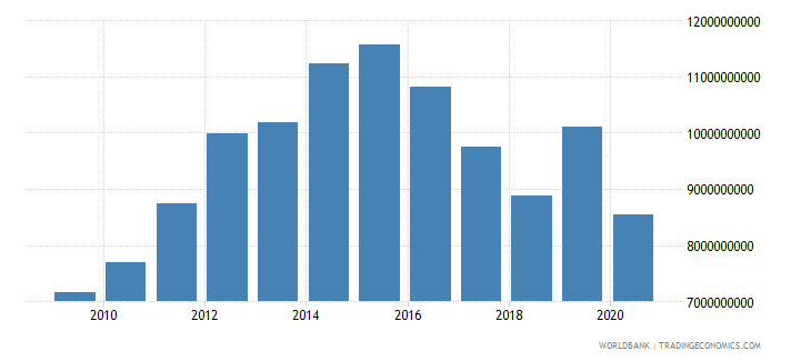 croatia interest payments current lcu wb data