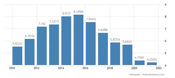 croatia interest payments percent of expense wb data
