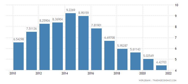 croatia interest payments percent of revenue wb data