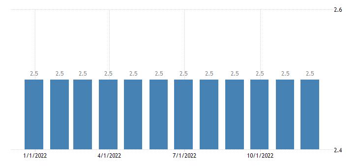 Croatia Interest Rate