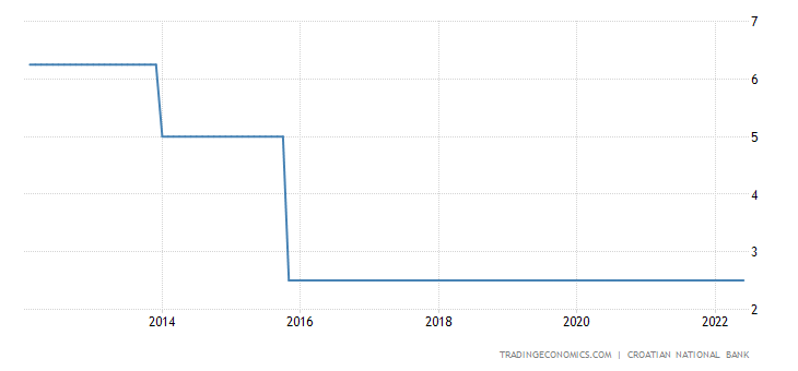Croatia Overnight Credit Rate