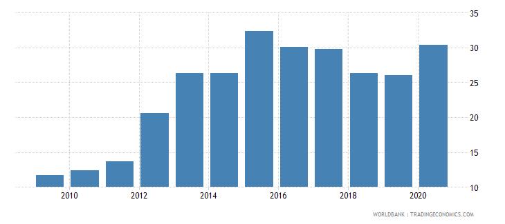 croatia international debt issues to gdp percent wb data