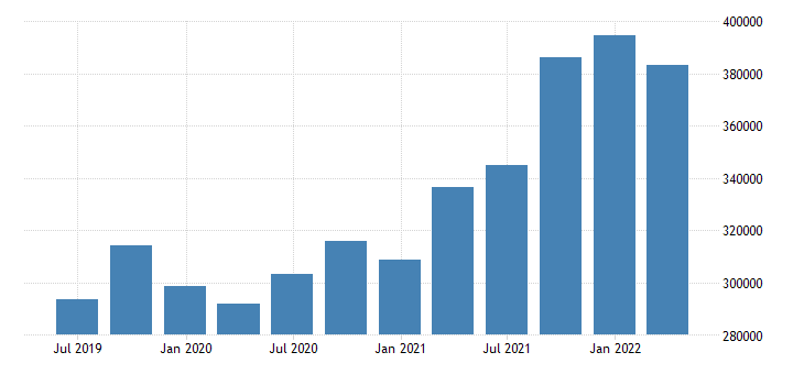 croatia international investment position assets positions at the end of period eurostat data