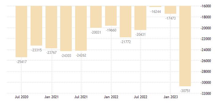 croatia international investment position financial account eurostat data