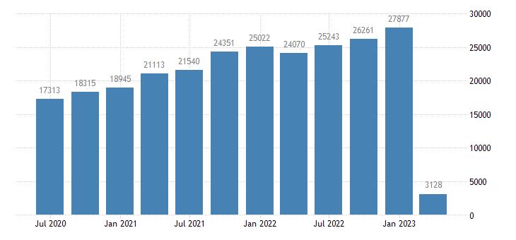 croatia international investment position financial account reserve assets eurostat data