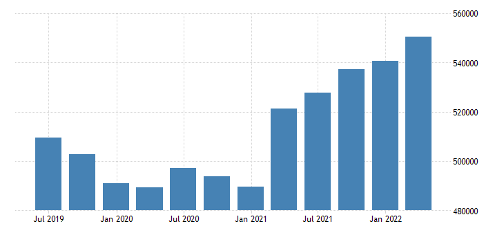 croatia international investment position liabilities positions at the end of period eurostat data