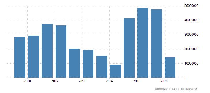 croatia international tourism expenditures for passenger transport items us dollar wb data